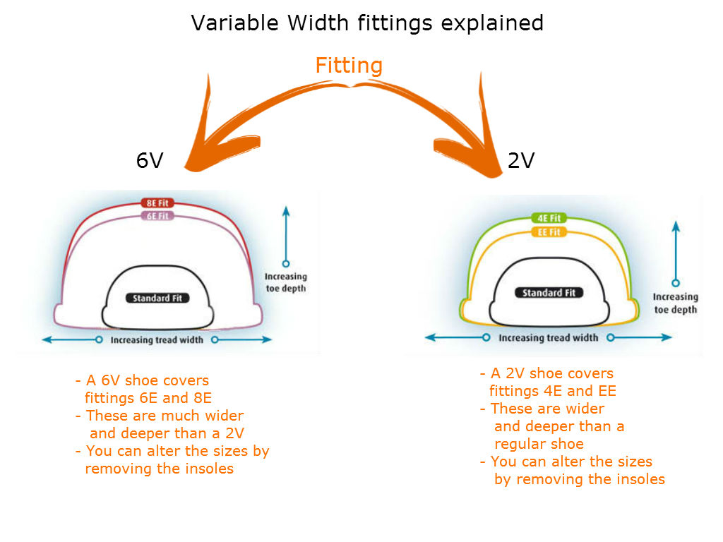 variable fitting guide